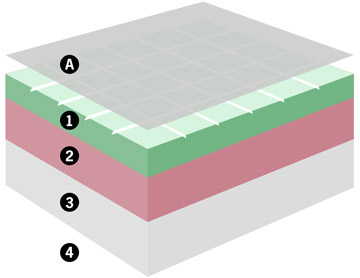How the mattress is structured